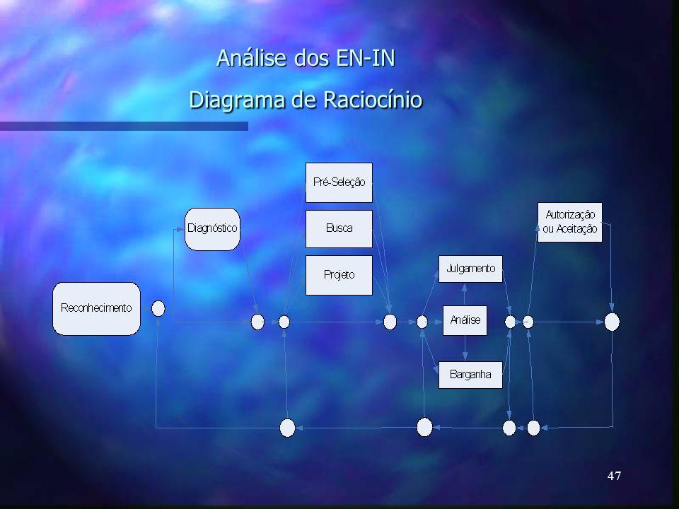 Análise dos EN-IN Diagrama de Raciocínio