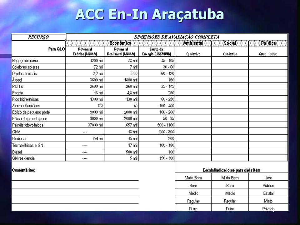 ACC En-In Araçatuba