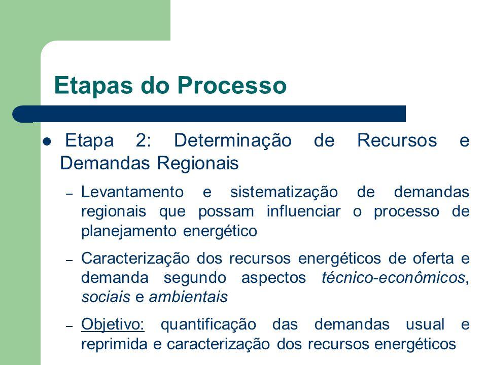 Etapas do Processo Etapa 2: Determinação de Recursos e Demandas Regionais.
