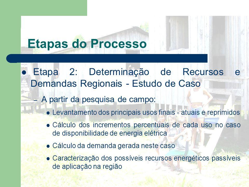 Etapas do Processo Etapa 2: Determinação de Recursos e Demandas Regionais - Estudo de Caso. A partir da pesquisa de campo: