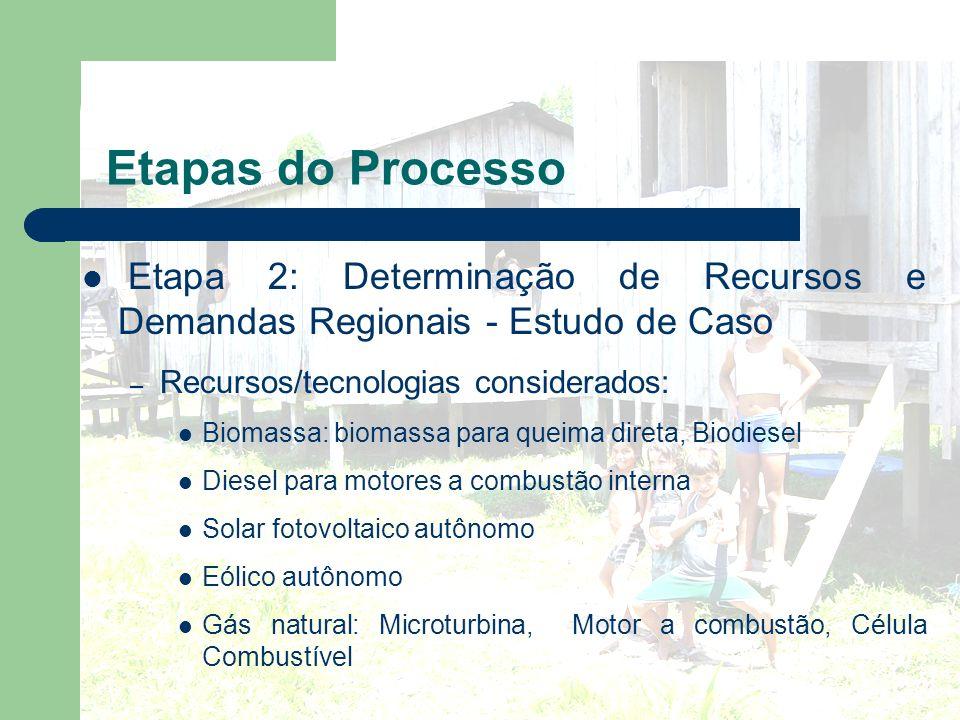 Etapas do Processo Etapa 2: Determinação de Recursos e Demandas Regionais - Estudo de Caso. Recursos/tecnologias considerados: