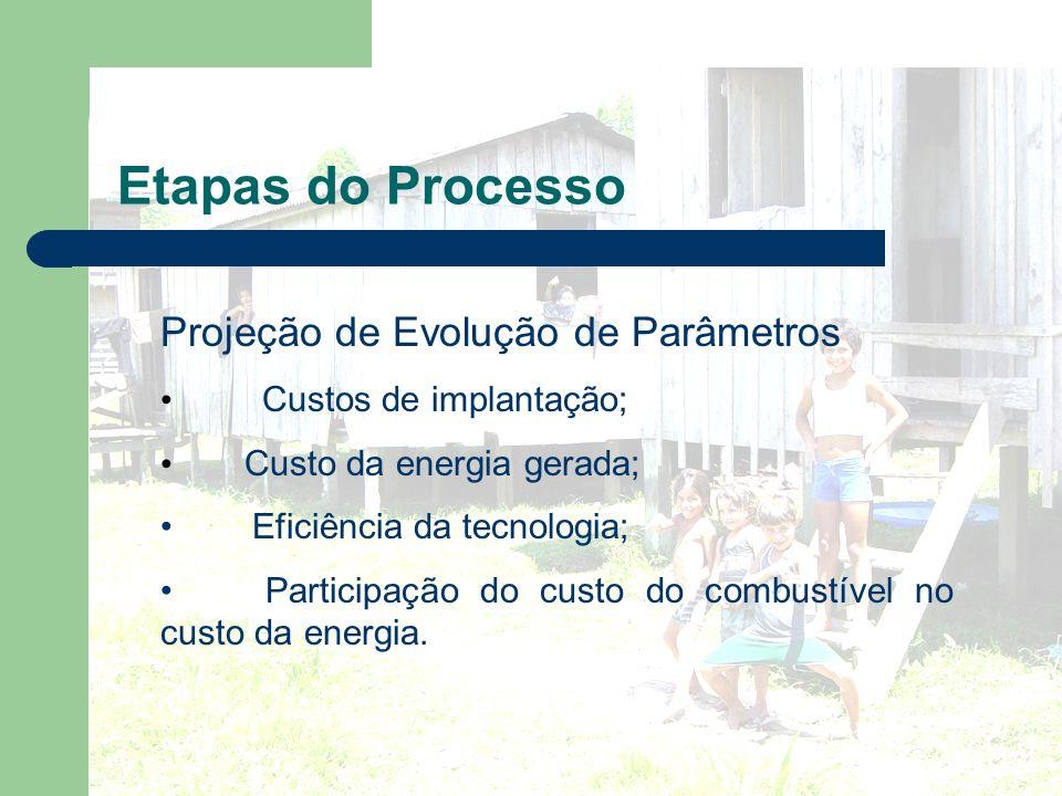 Etapas do Processo Projeção de Evolução de Parâmetros