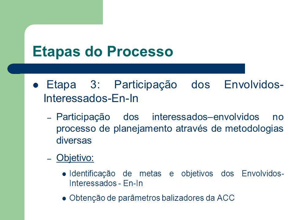 Etapas do Processo Etapa 3: Participação dos Envolvidos-Interessados-En-In.