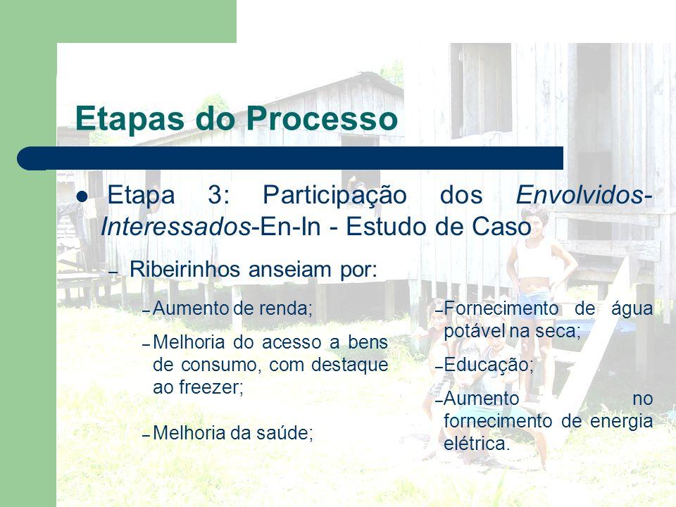 Etapas do Processo Etapa 3: Participação dos Envolvidos-Interessados-En-In - Estudo de Caso. Ribeirinhos anseiam por: