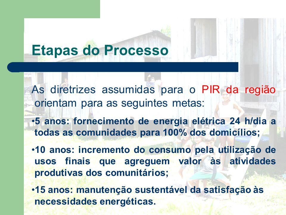 Etapas do Processo As diretrizes assumidas para o PIR da região orientam para as seguintes metas: