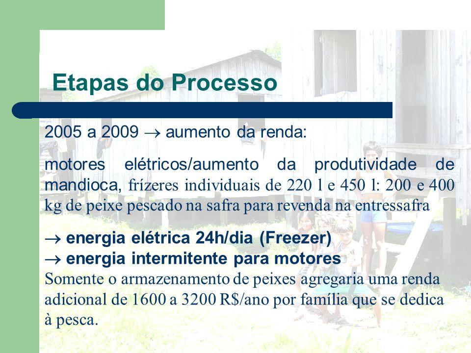 Etapas do Processo 2005 a 2009  aumento da renda: