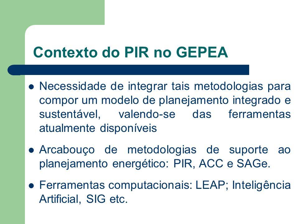Contexto do PIR no GEPEA