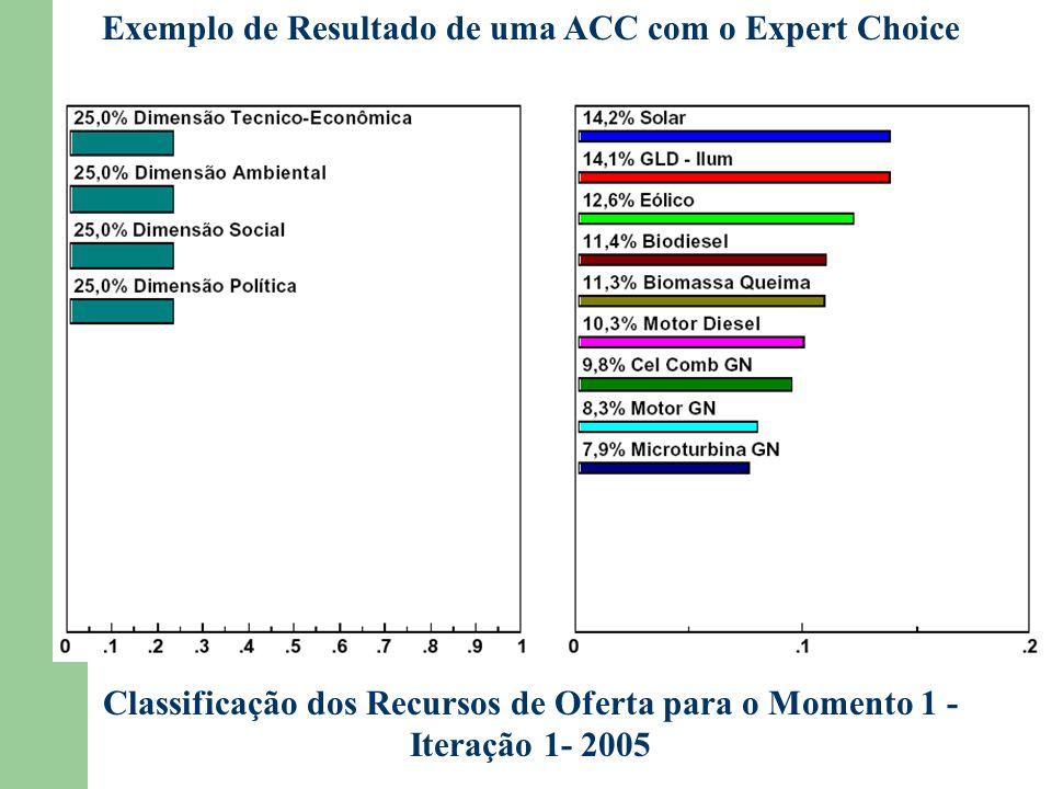 Exemplo de Resultado de uma ACC com o Expert Choice