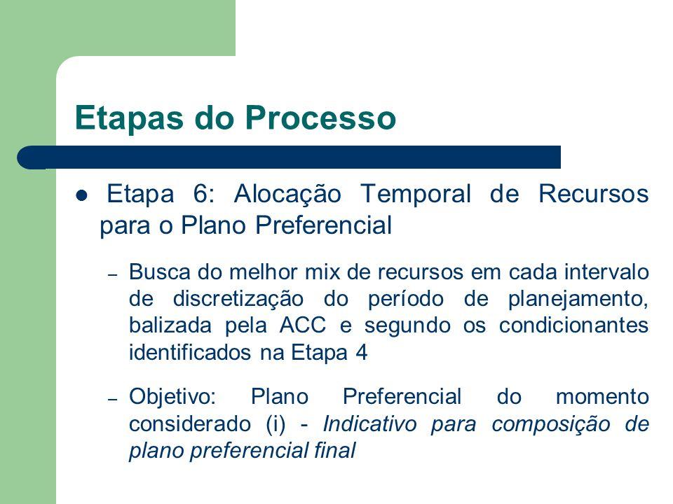 Etapas do Processo Etapa 6: Alocação Temporal de Recursos para o Plano Preferencial.