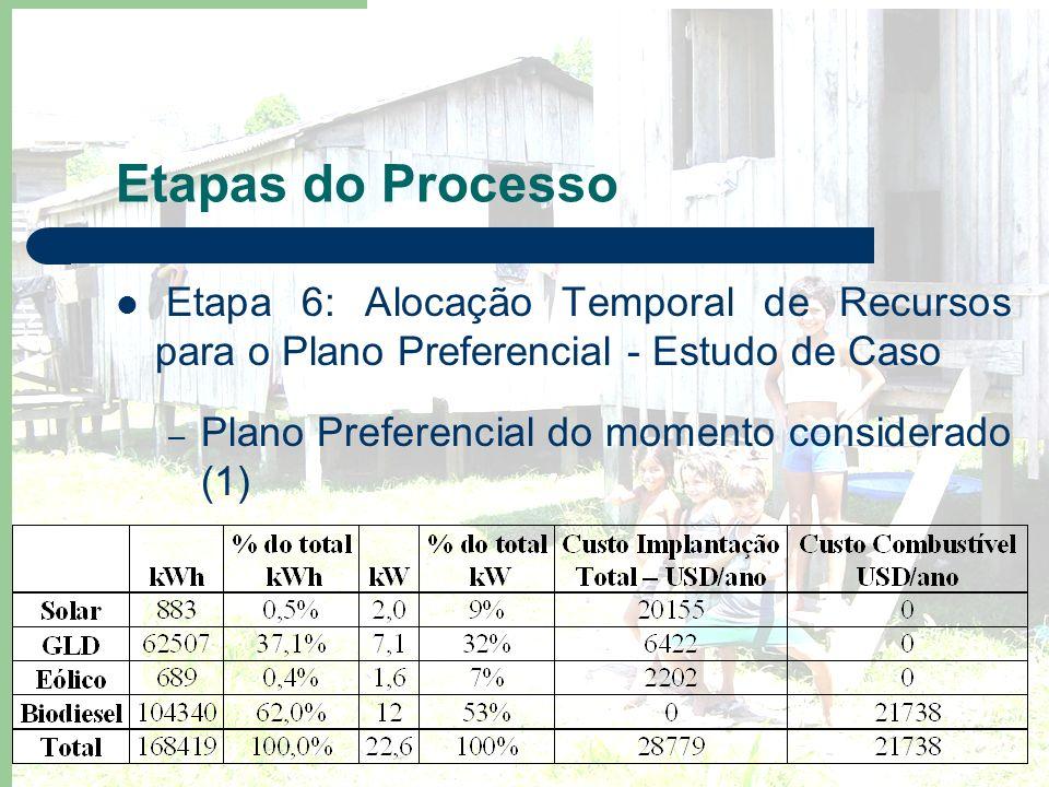 Etapas do Processo Etapa 6: Alocação Temporal de Recursos para o Plano Preferencial - Estudo de Caso.