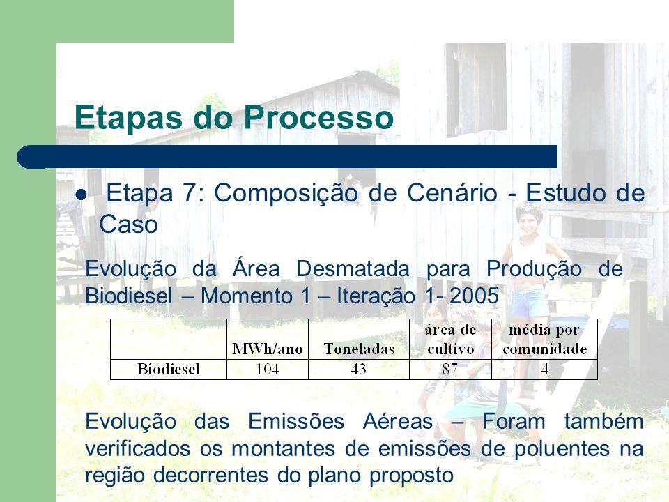 Etapas do Processo Etapa 7: Composição de Cenário - Estudo de Caso