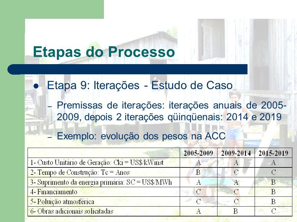 Etapas do Processo Etapa 9: Iterações - Estudo de Caso