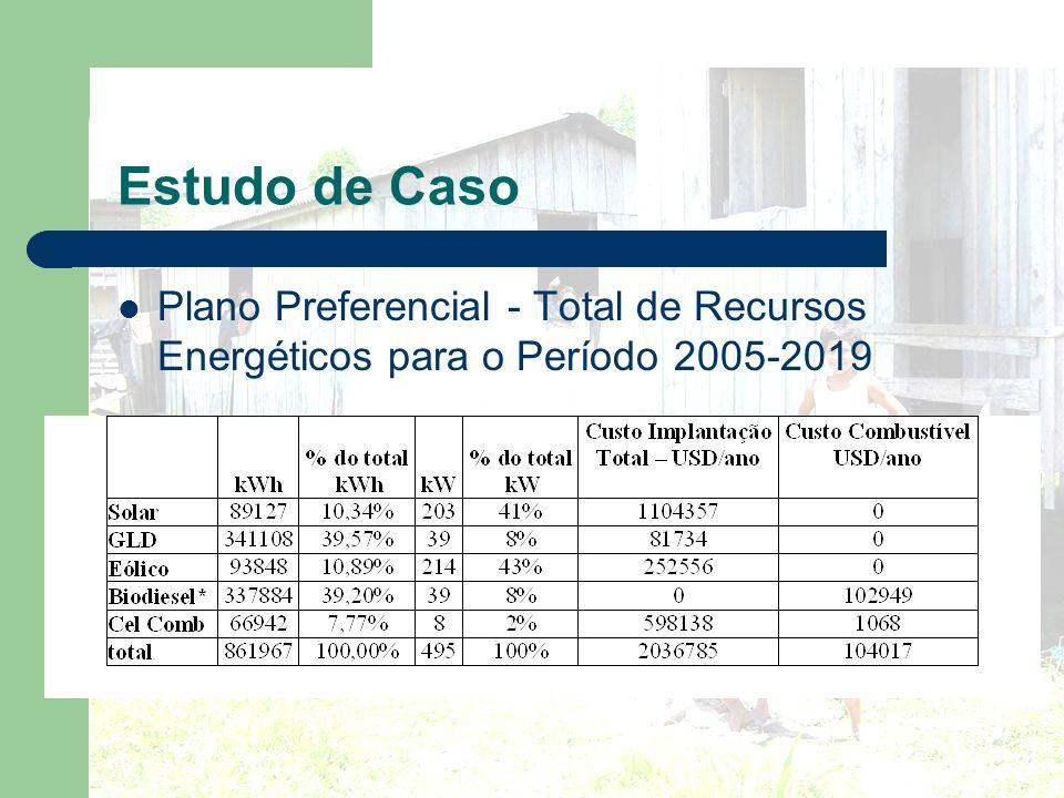 Estudo de Caso Plano Preferencial - Total de Recursos Energéticos para o Período 2005-2019