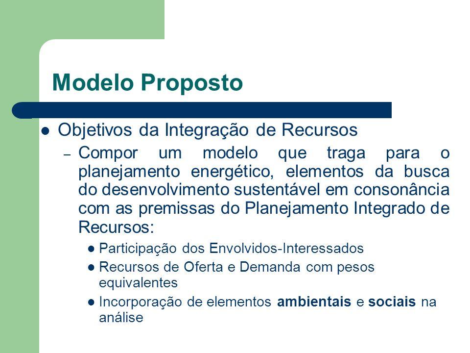 Modelo Proposto Objetivos da Integração de Recursos