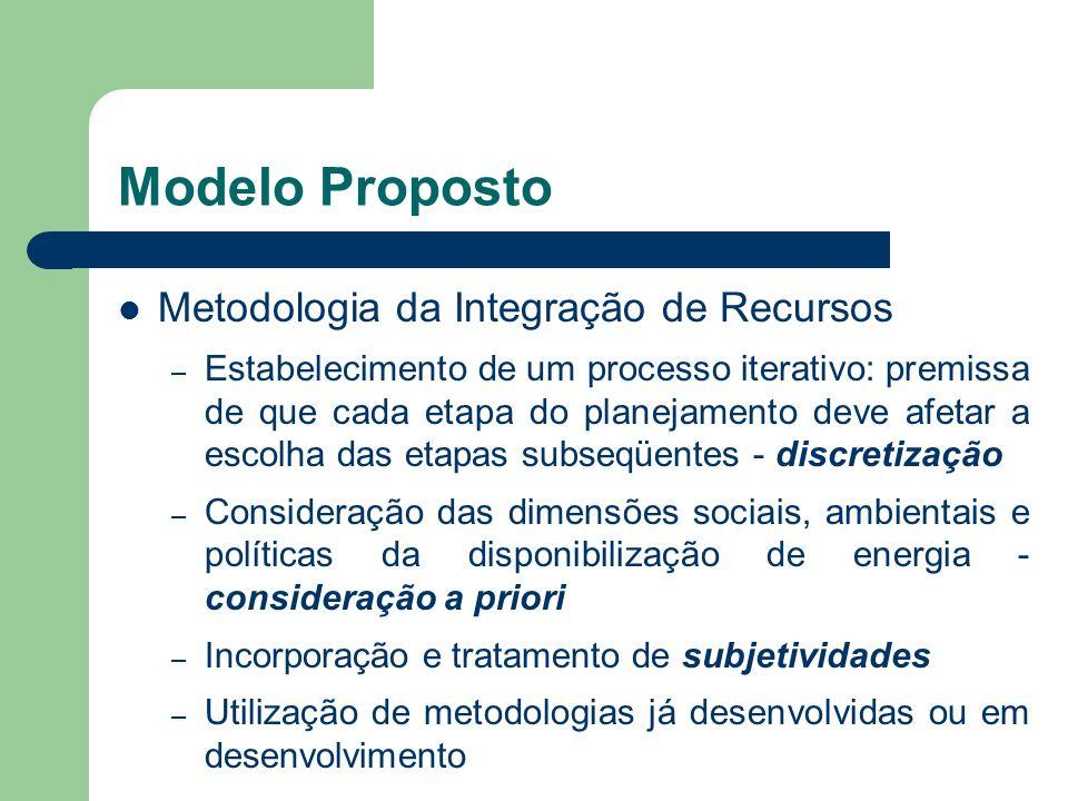 Modelo Proposto Metodologia da Integração de Recursos