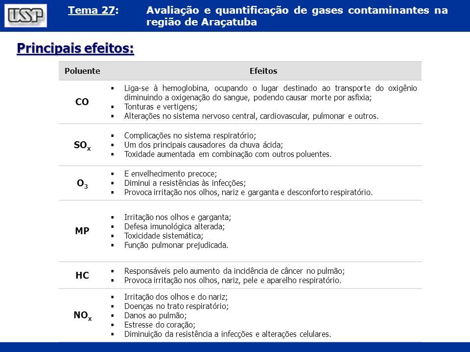 Principais efeitos: CO SOx O3 MP HC NOx Poluente Efeitos