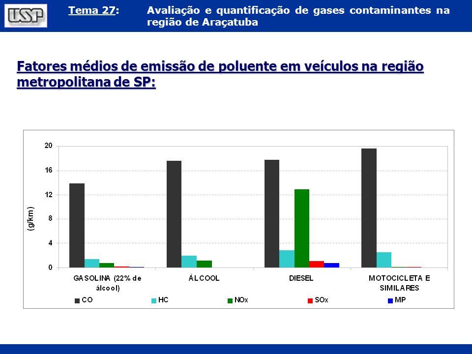 Fatores médios de emissão de poluente em veículos na região metropolitana de SP: