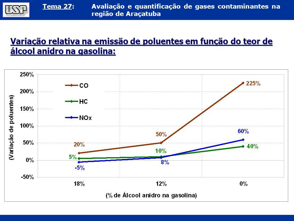 Variação relativa na emissão de poluentes em função do teor de álcool anidro na gasolina: