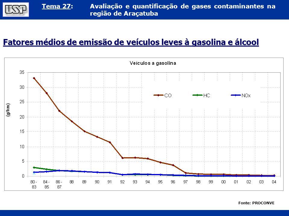 Fatores médios de emissão de veículos leves à gasolina e álcool