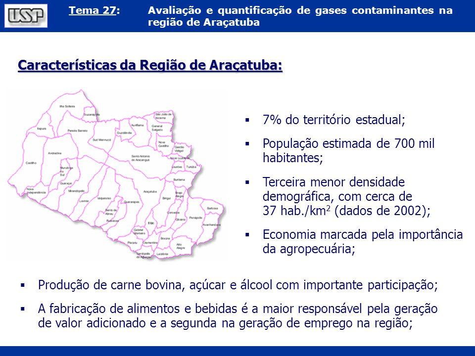 Características da Região de Araçatuba: