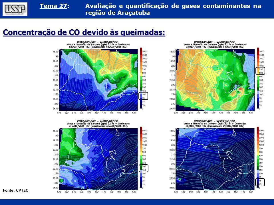 Concentração de CO devido às queimadas: