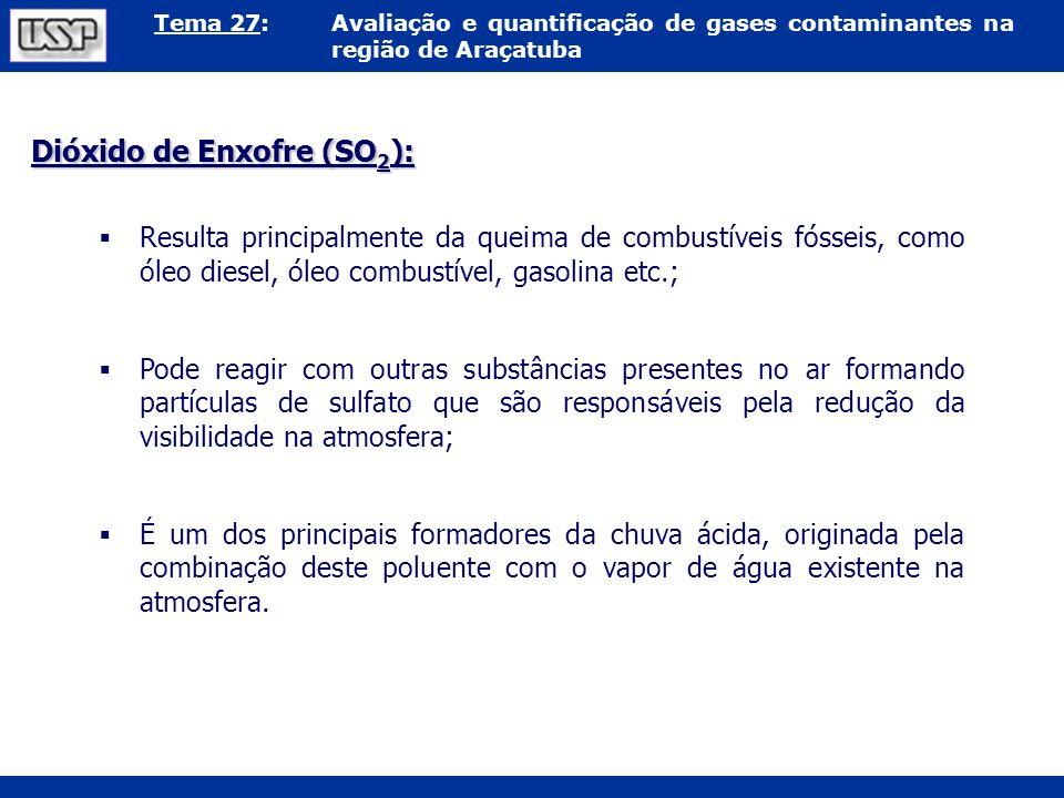 Dióxido de Enxofre (SO2):