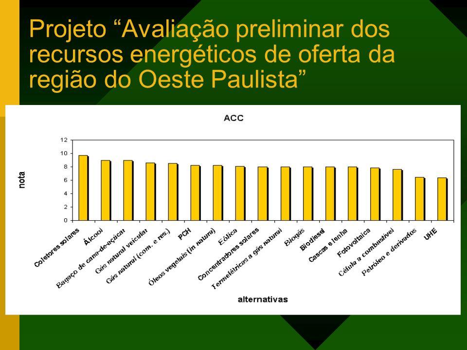Projeto Avaliação preliminar dos recursos energéticos de oferta da região do Oeste Paulista