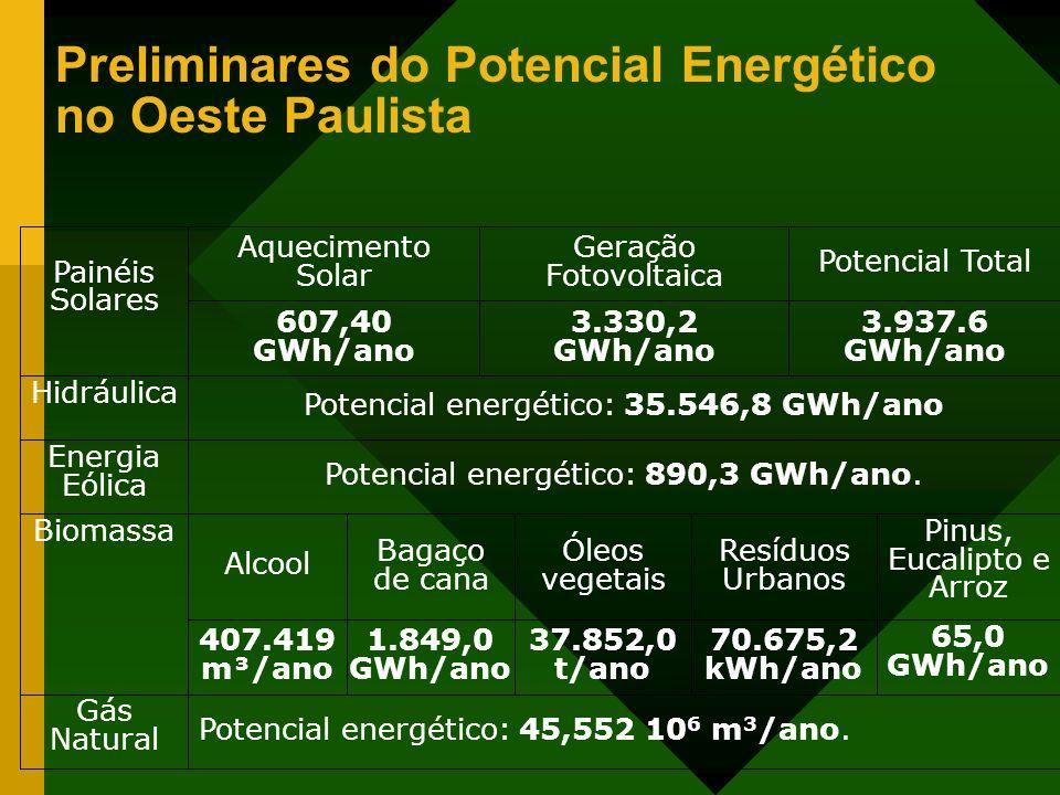 Preliminares do Potencial Energético no Oeste Paulista
