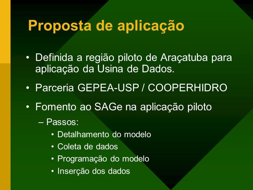 Proposta de aplicação Definida a região piloto de Araçatuba para aplicação da Usina de Dados. Parceria GEPEA-USP / COOPERHIDRO.