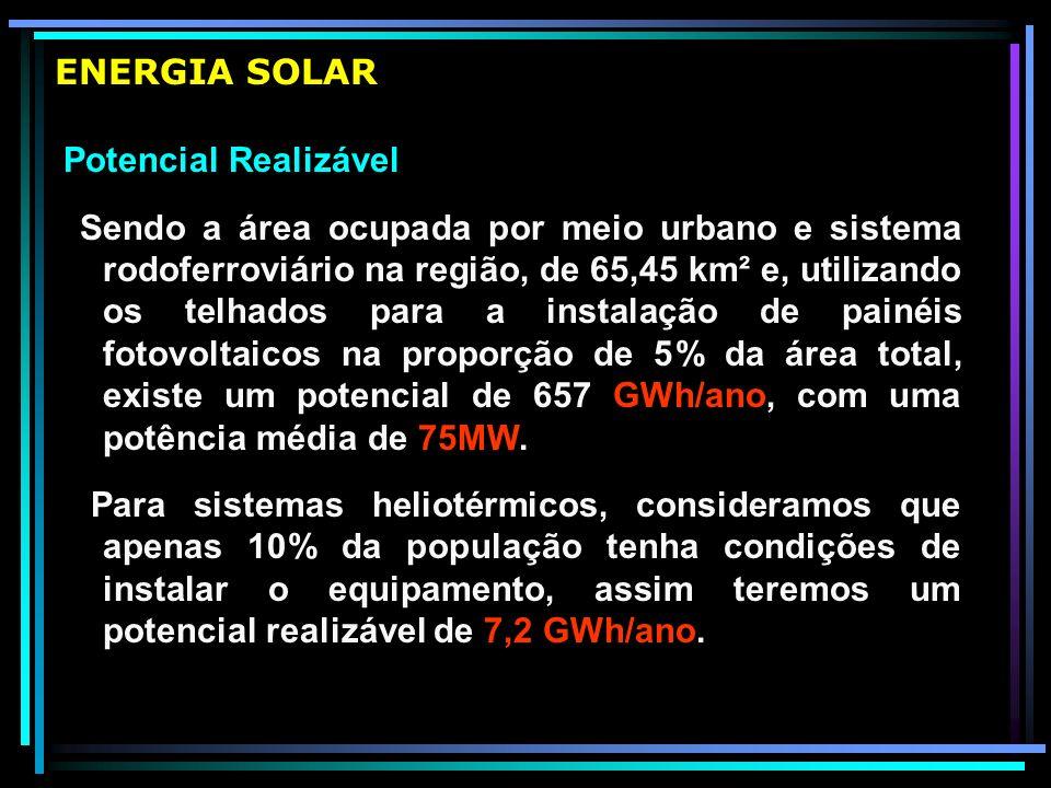 ENERGIA SOLAR Potencial Realizável