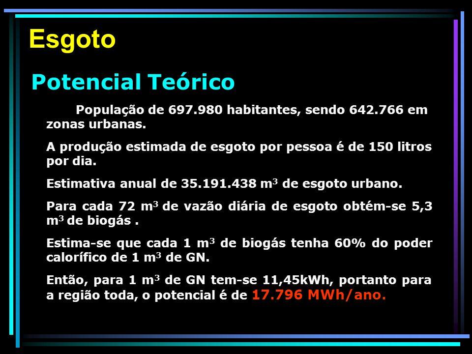 Esgoto Potencial Teórico. População de 697.980 habitantes, sendo 642.766 em zonas urbanas.