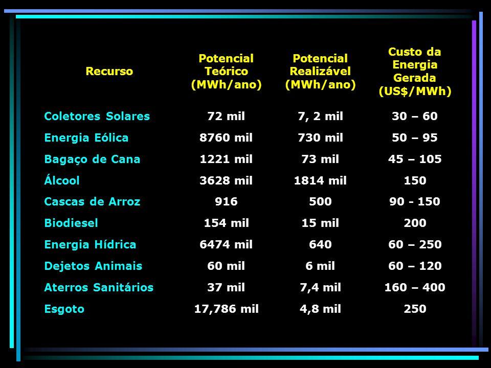 Potencial Teórico (MWh/ano) Potencial Realizável (MWh/ano)
