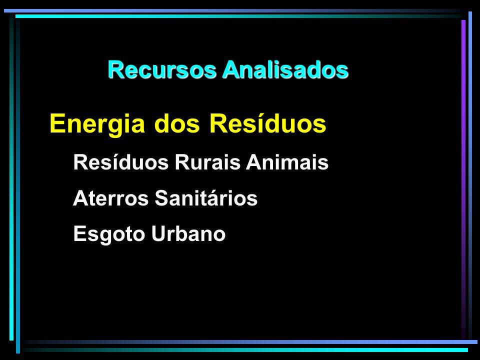 Energia dos Resíduos Recursos Analisados Resíduos Rurais Animais