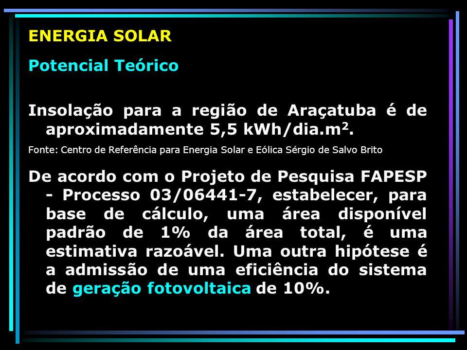ENERGIA SOLAR Potencial Teórico