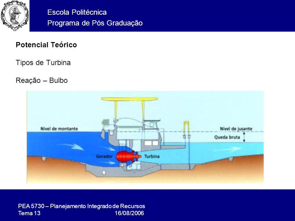 Potencial Teórico Tipos de Turbina Reação – Bulbo