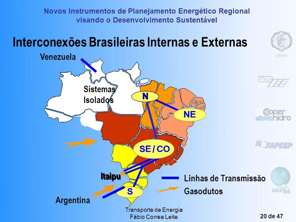 Interconexões Brasileiras Internas e Externas