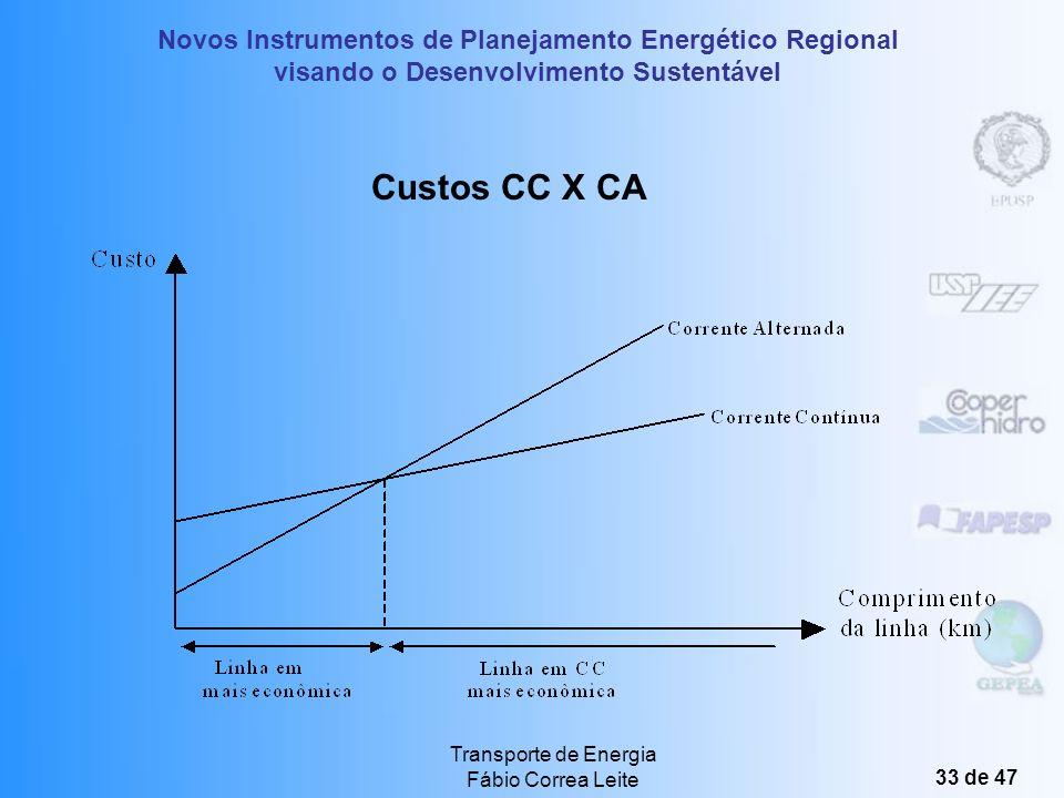 Custos CC X CA Transporte de Energia Fábio Correa Leite
