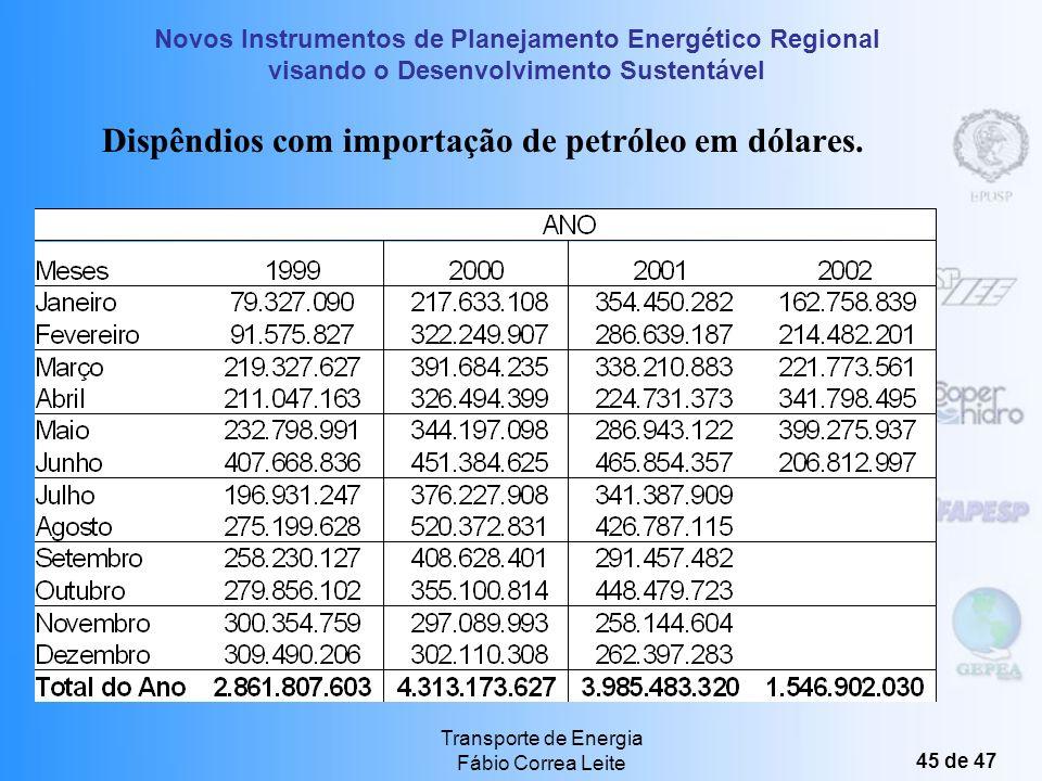 Dispêndios com importação de petróleo em dólares.