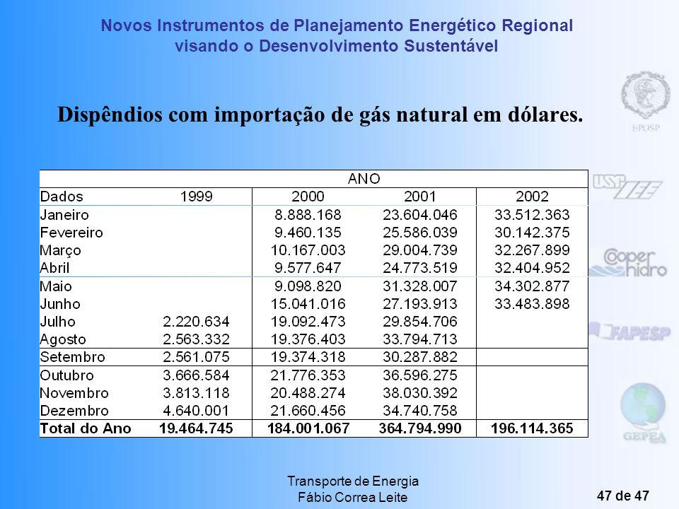 Dispêndios com importação de gás natural em dólares.