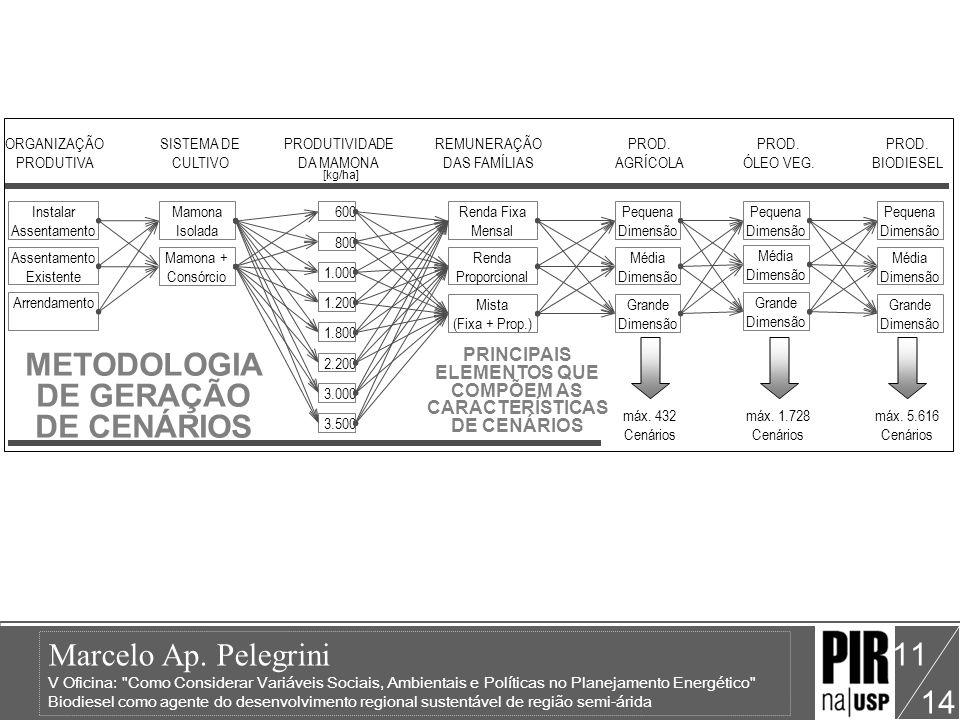 METODOLOGIA DE GERAÇÃO DE CENÁRIOS