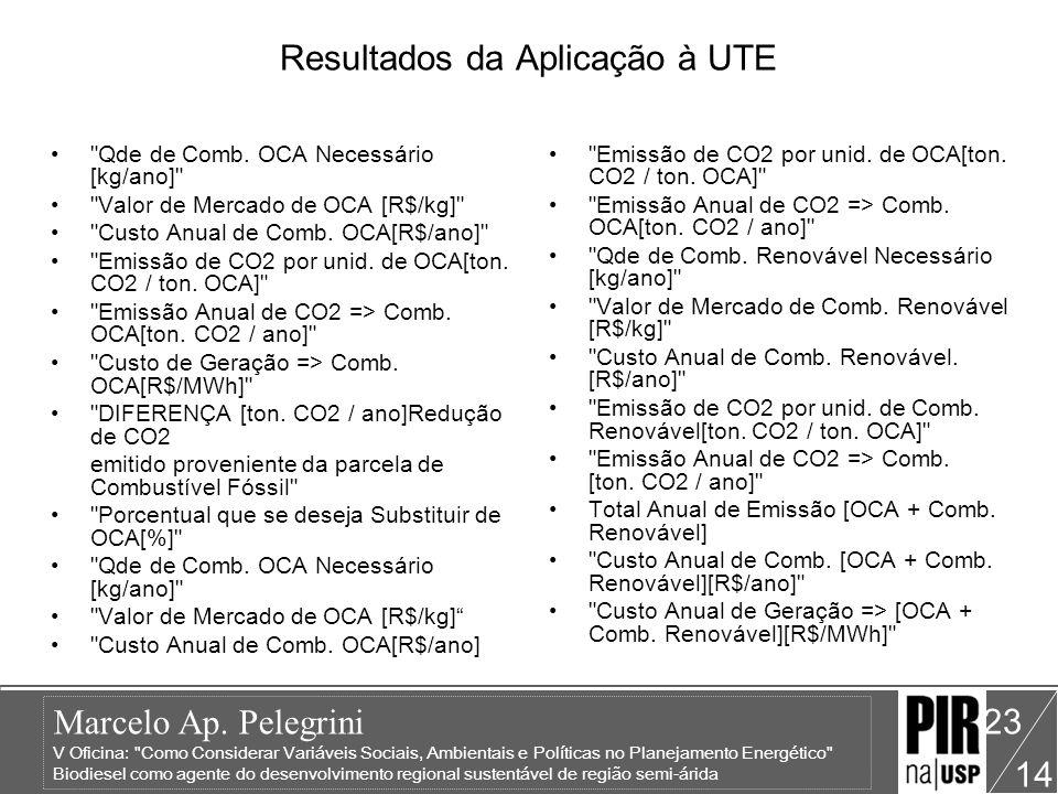 Resultados da Aplicação à UTE