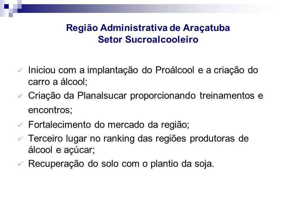 Região Administrativa de Araçatuba Setor Sucroalcooleiro