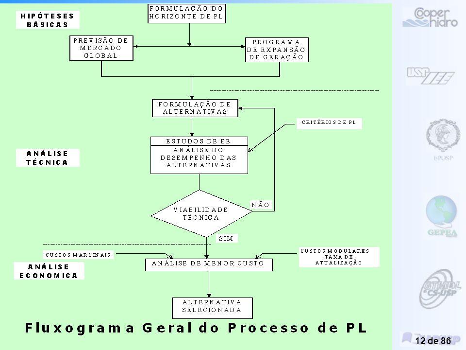 Planejamento Integrado de Recursos Energéticos –PIR