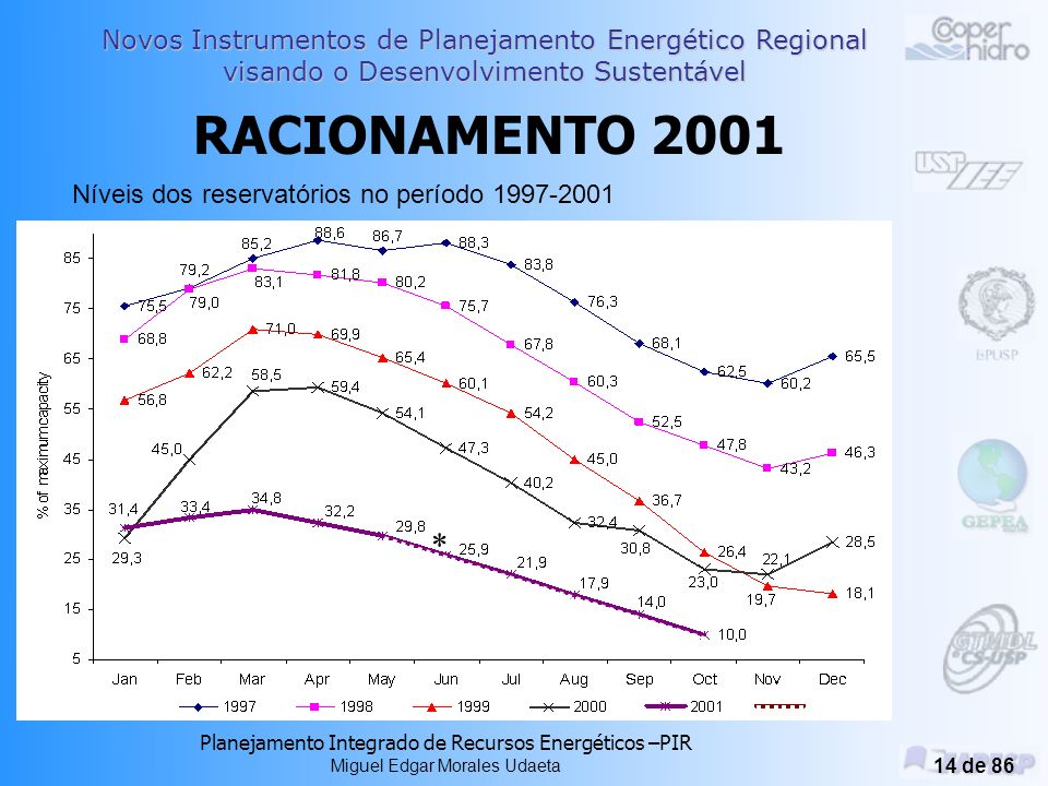 RACIONAMENTO 2001 * Níveis dos reservatórios no período 1997-2001