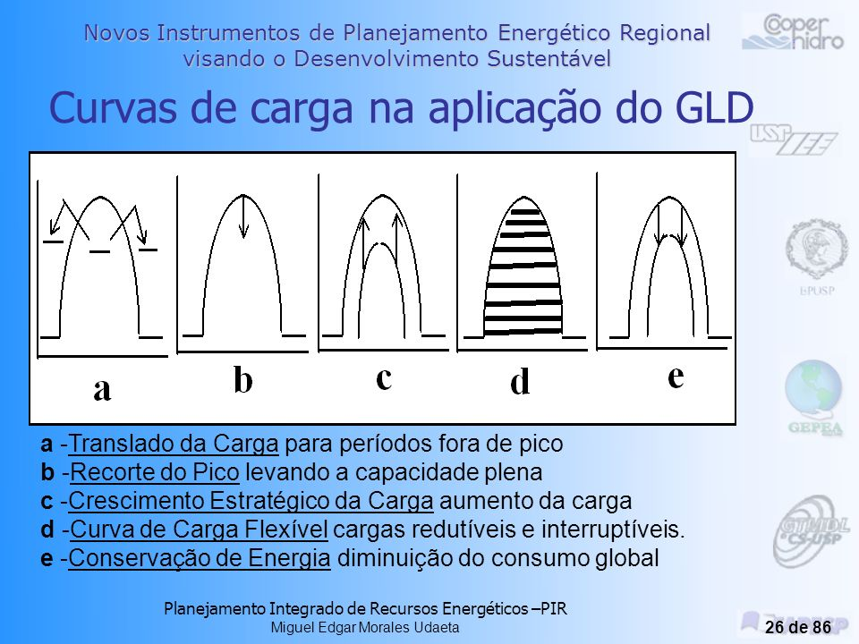 Curvas de carga na aplicação do GLD