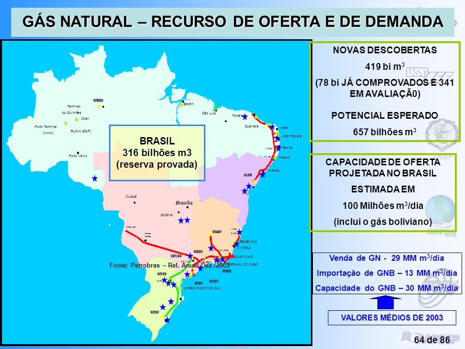 GÁS NATURAL – RECURSO DE OFERTA E DE DEMANDA