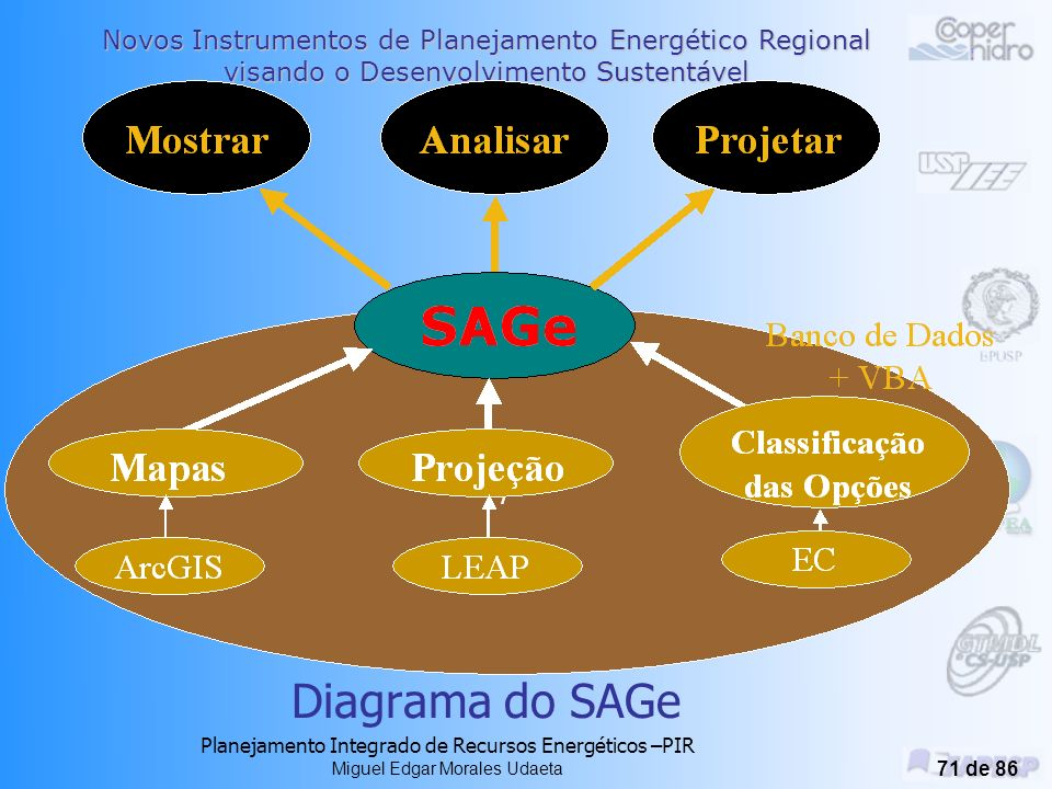 Diagrama do SAGe Planejamento Integrado de Recursos Energéticos –PIR