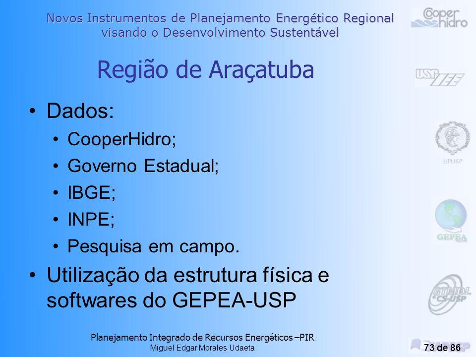 Região de Araçatuba Dados: