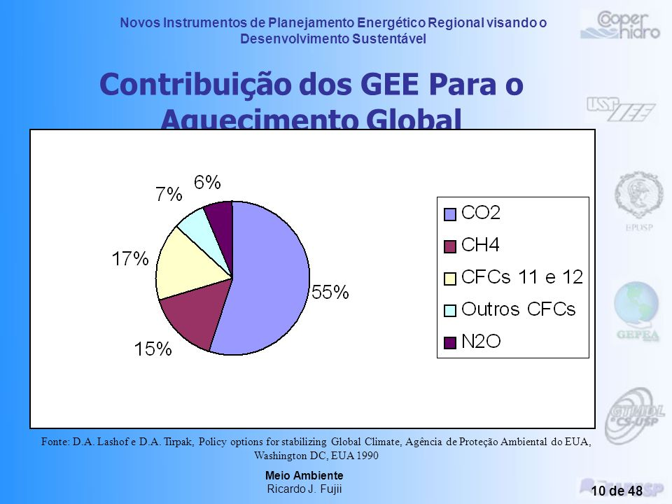 Contribuição dos GEE Para o Aquecimento Global