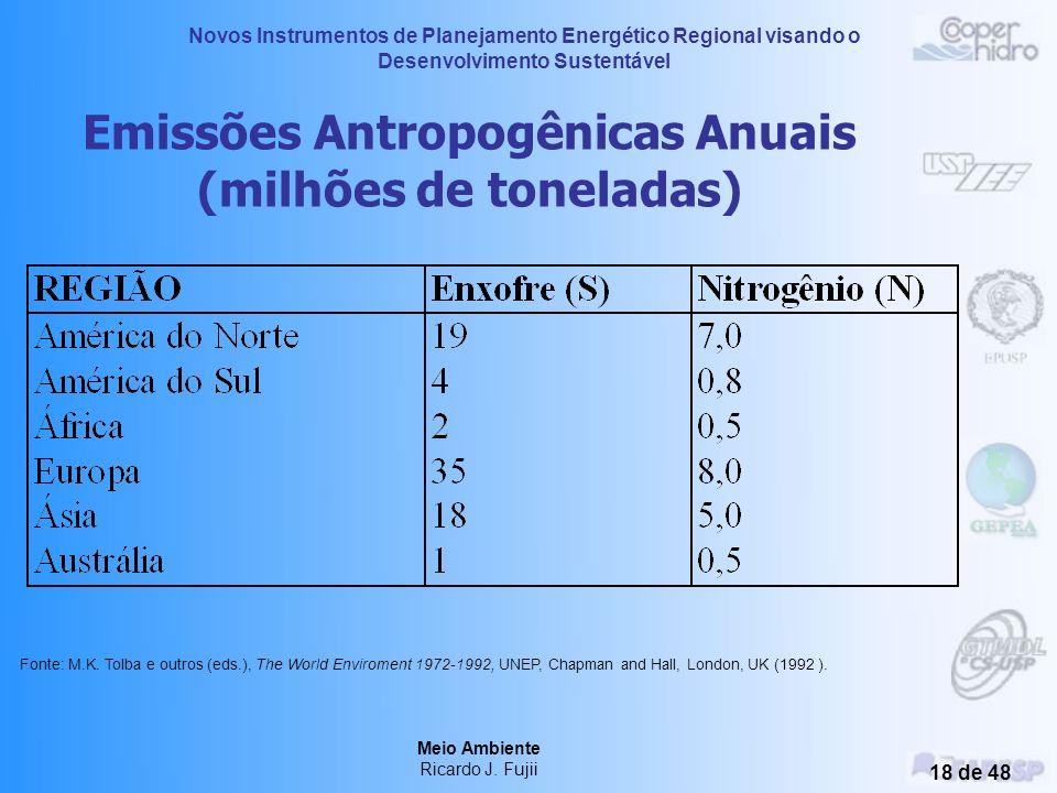 Emissões Antropogênicas Anuais (milhões de toneladas)